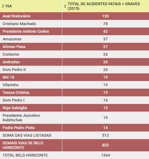 As 15 vias mais perigosas de Belo Horizonte - Fonte - REDS CINDS
