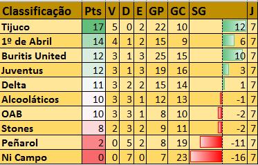 Tabela Campeonato Apertura 2016 de Honório Bicalho