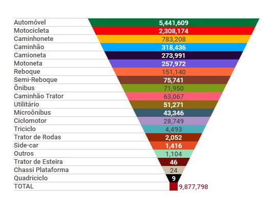 Frota de Minas Gerais dividida pela quantidade e tipo de veículos