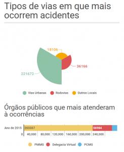 Vias e órgãos públicos que mais registraram acidentes. Fonte: REDS CINDS