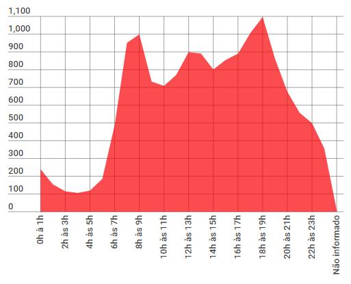Horários com maiores índices de acidentes. Registro do ano de 2014 - BHtrans.