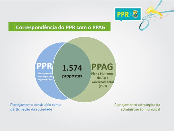 Infográfia sobre propostas incorporadas ao Plano Plurianual de Ação Governamental