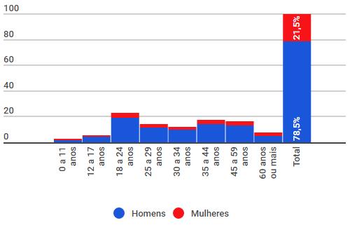 Percentual Proporcional das Vítimas Fatais e Graves ou Inconscientes em Acidentes. Divididas por Sexo e Faixa Etária. Fonte: REDS CINDS