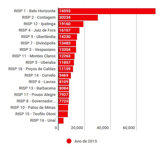 Quantidade de acidentes divididos por RISPs