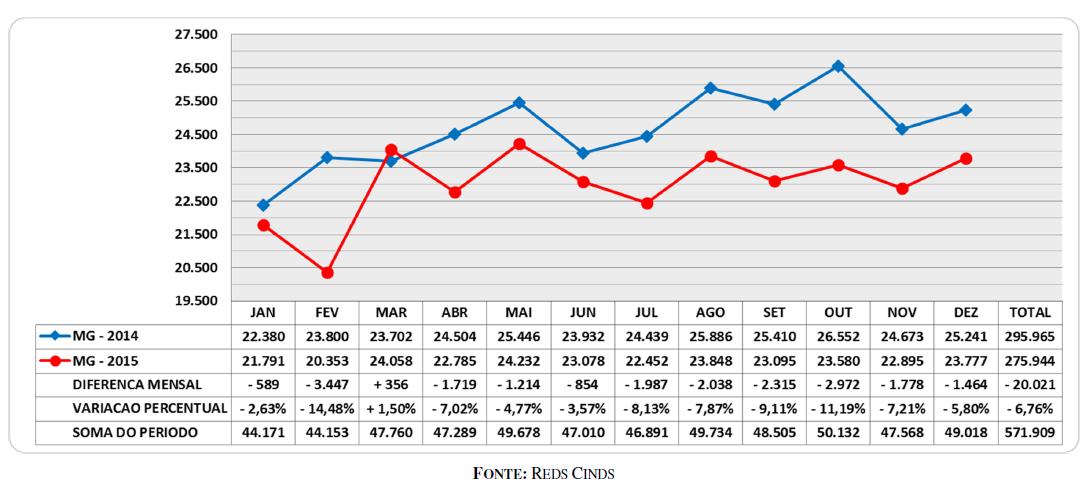 Quantidade de acidentes em 2014 e 2015, em Minas Gerais