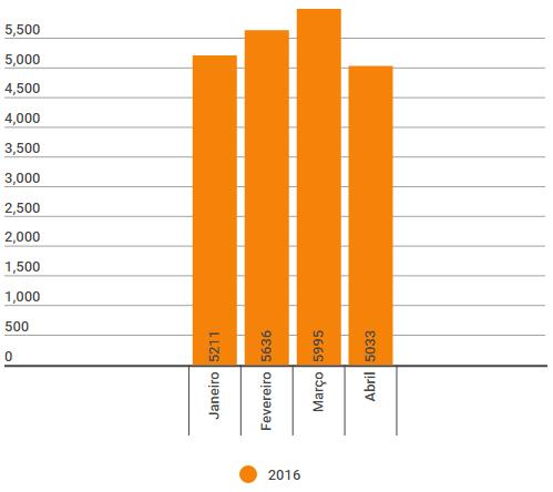 Quantidade de acidentes ocorridos em Belo Horizonte em 2016 - Fonte - Seds