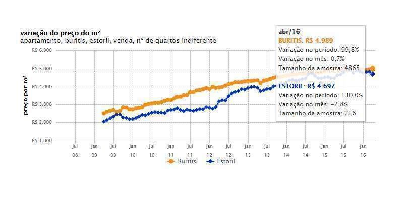 Gráfico mostra o crescimento do valor do m² no Estoril e no Buritis com o passar dos anos. Fonte: http://www.zap.com.br/imoveis/fipe-zap-b/