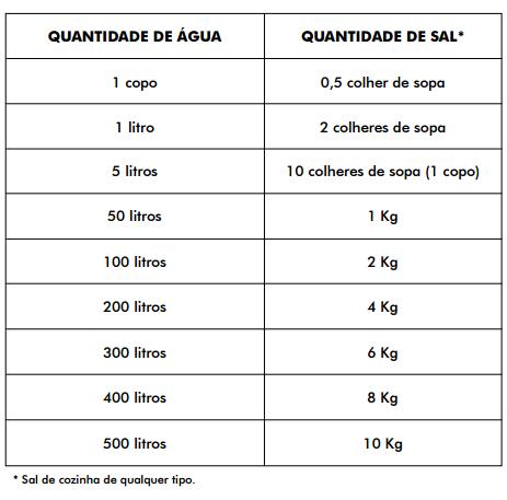 O sal pode ser uma alternativa no combate à dengue. Tabela: Secretaria de Estado de Saúde de São Paulo