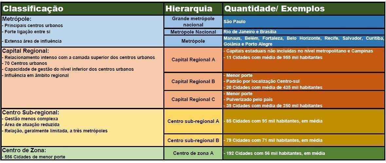 Classificação e influência dos centros urbanos