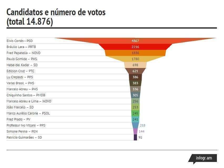 Votos obtidos pelos vereadores do bairro Buritis