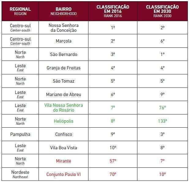 Tabela dos dez bairros mais vulneráveis - Fonte: Análise de Vulnerabilidade às Mudanças Climáticas do Município de Belo Horizonte