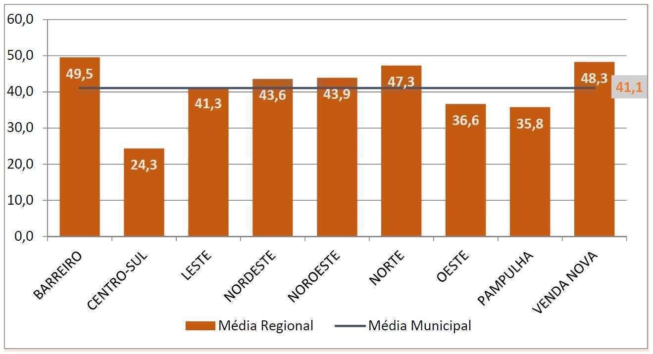 Índice de Vulnerabilidade Juvenil médio por regionais de Belo Horizonte - Fonte - PBH