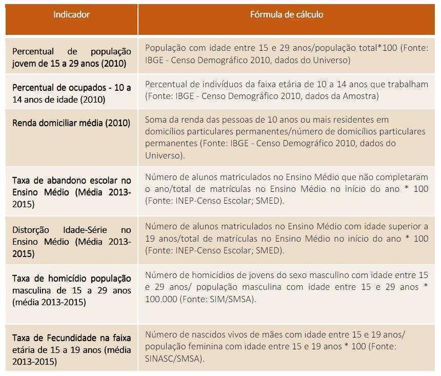 Os sete indicadores usados para fazer o cálculo do Índice de Vulnerabilidade Juvenil de Belo Horizonte - Fonte PBH