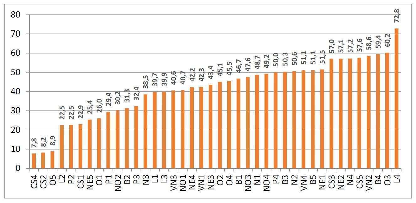 Valores do Índice de Vulnerabilidade Juvenil de Belo Horizonte - Fonte - PBH