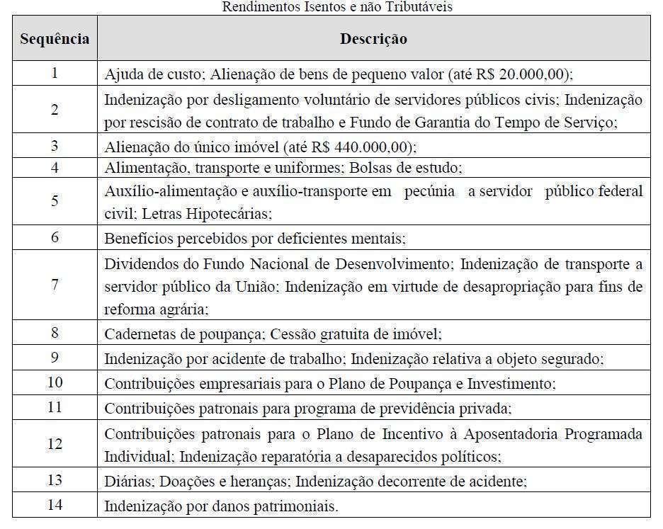 Tabela fornecida pela graduanda do curso de Ciências Contábeis do UniBH, Isabela Hoffmann