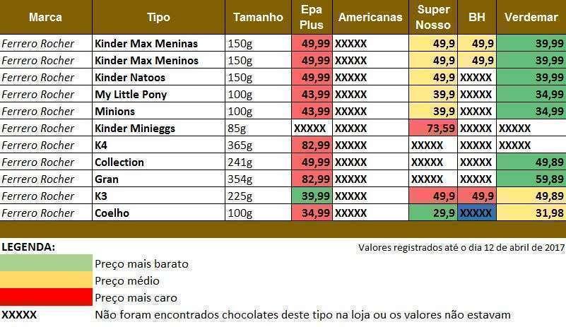 Tabela de valores da marca Ferrero Rocher no Bairro Buritis