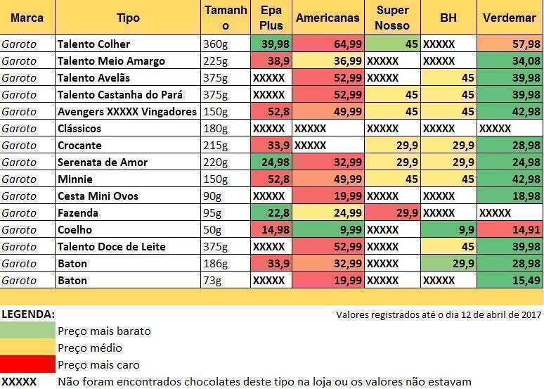 Tabela de valores da marca Garoto no Bairro Buritis