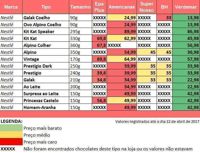 Tabela de valores da marca Nestlé no Bairro Buritis