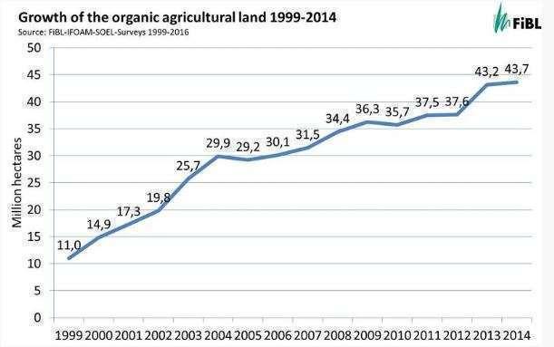 Crescimento das terras agrícolas orgânicas 1999-2014
