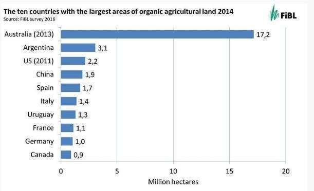 Os dez países com as maiores áreas de terras agrícolas orgânicas 2014