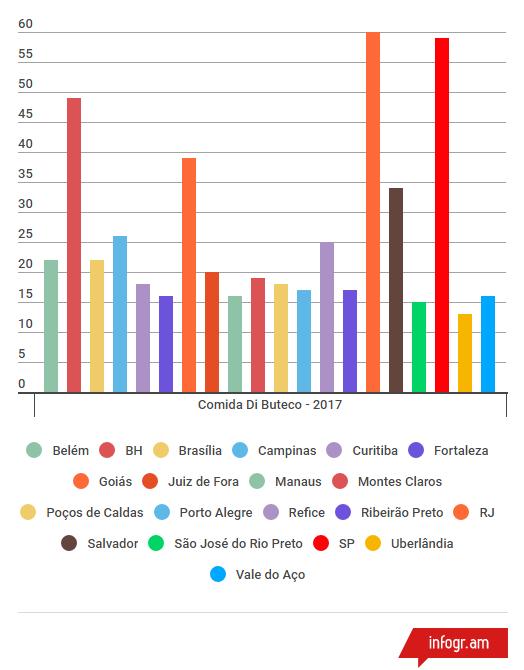 Bares Participantes - 2017
