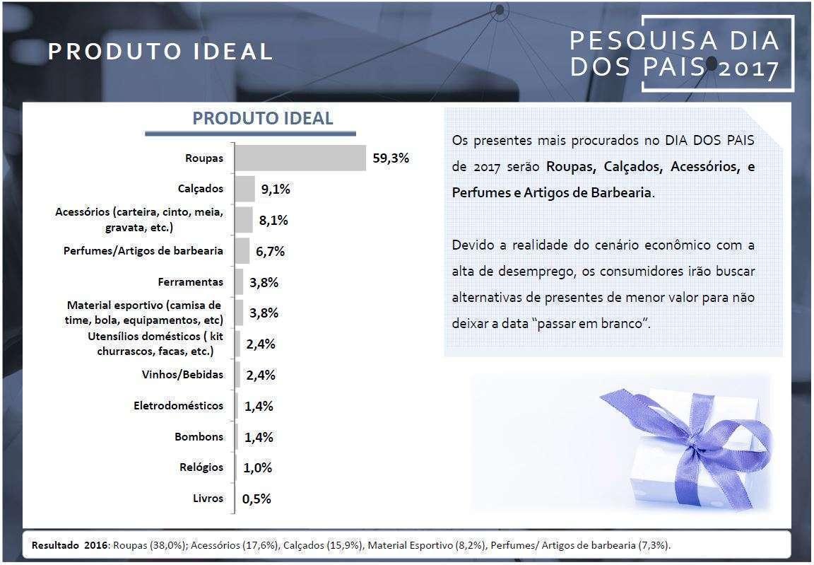 Imagem - Pesquisa CDL-BH - Produtos pretendidos pelos consumidores no Dia dos Pais 2017