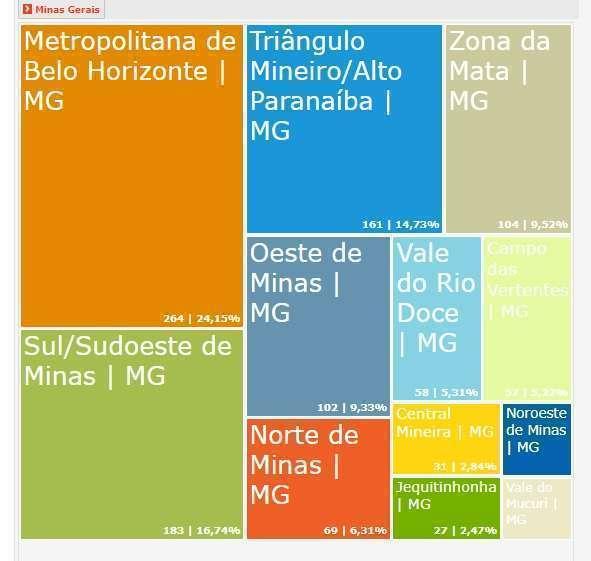 Gráfico Suicídios MG 2013 - foto deepask