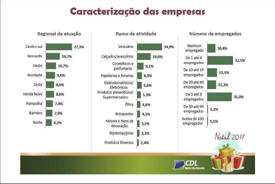 Percentual de empresas por região, por ramo de atividades e por número de empregados