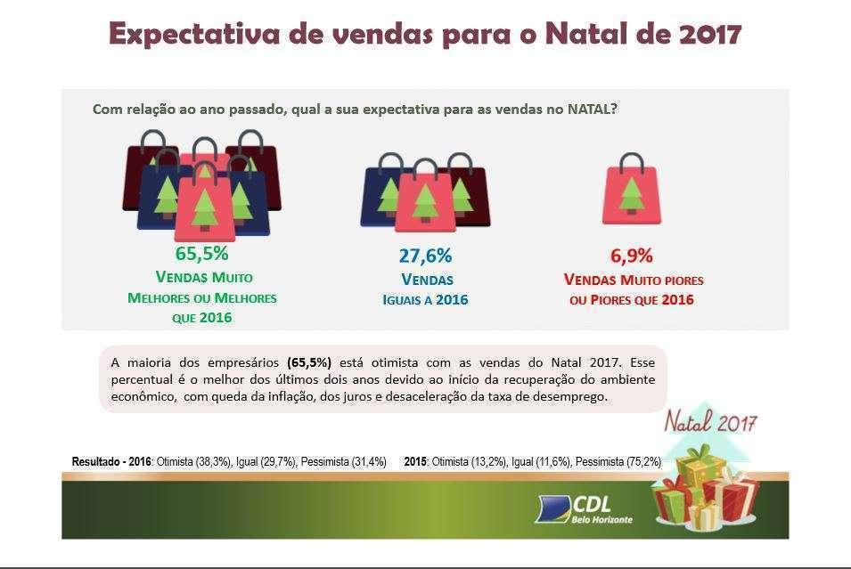Expectativa de vendas empresas em relação ao natal passado